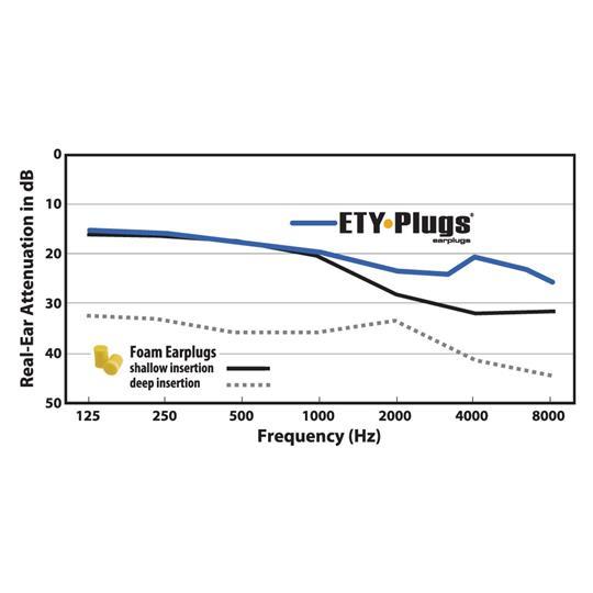 Etymotic ER20 ETY Plugs | High Fidelity Earplugs | Standard Fit (Frost)