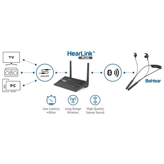 HearLink PLUS Bluetooth Assistive Listening Audio and TV Transmitter